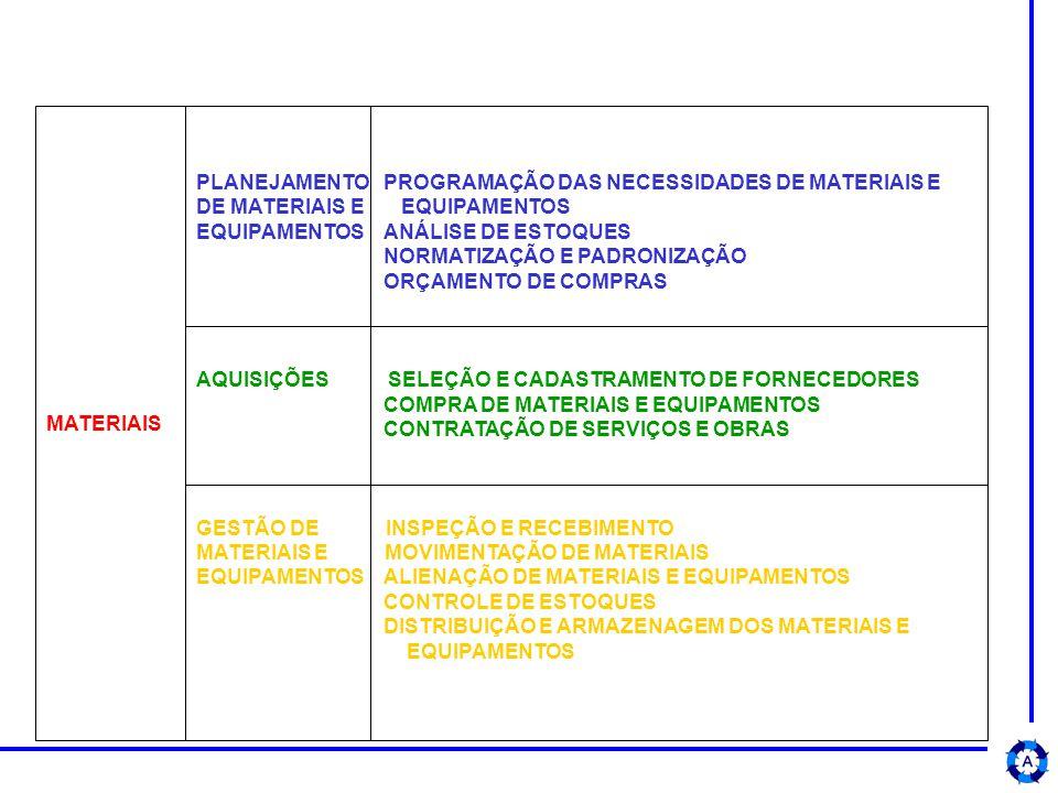 MATERIAIS PLANEJAMENTO PROGRAMAÇÃO DAS NECESSIDADES DE MATERIAIS E. DE MATERIAIS E EQUIPAMENTOS.