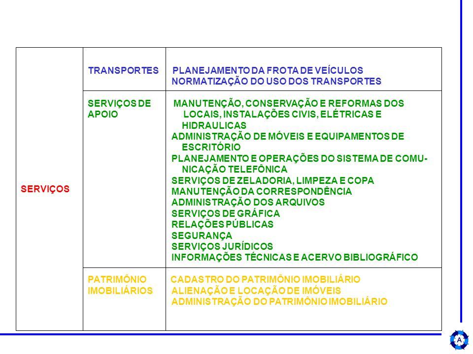 SERVIÇOS TRANSPORTES PLANEJAMENTO DA FROTA DE VEÍCULOS. NORMATIZAÇÃO DO USO DOS TRANSPORTES.
