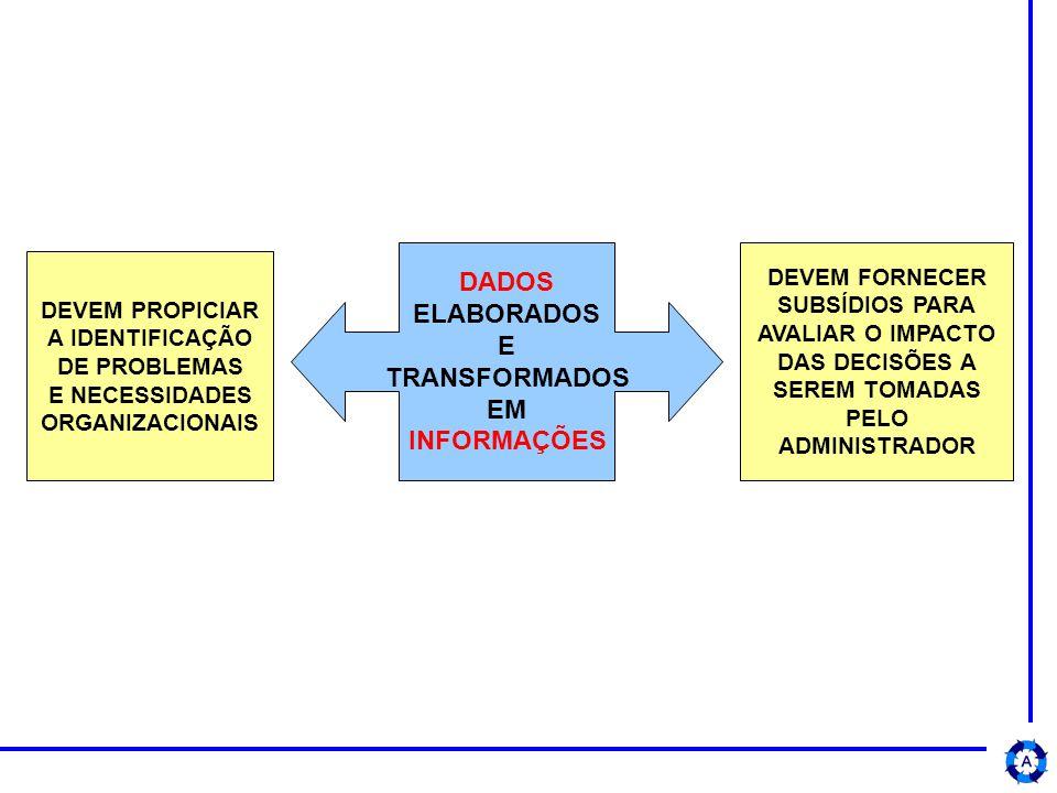 DADOS ELABORADOS E TRANSFORMADOS EM INFORMAÇÕES