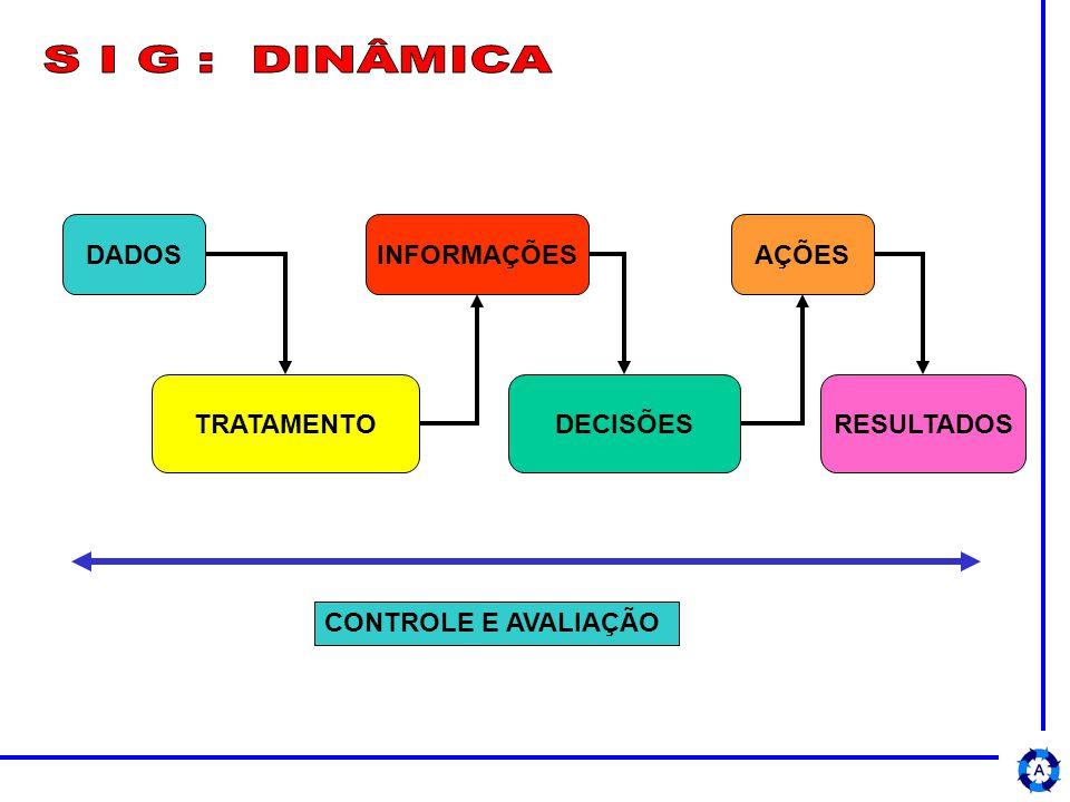 S I G : DINÂMICA DADOS INFORMAÇÕES AÇÕES TRATAMENTO DECISÕES