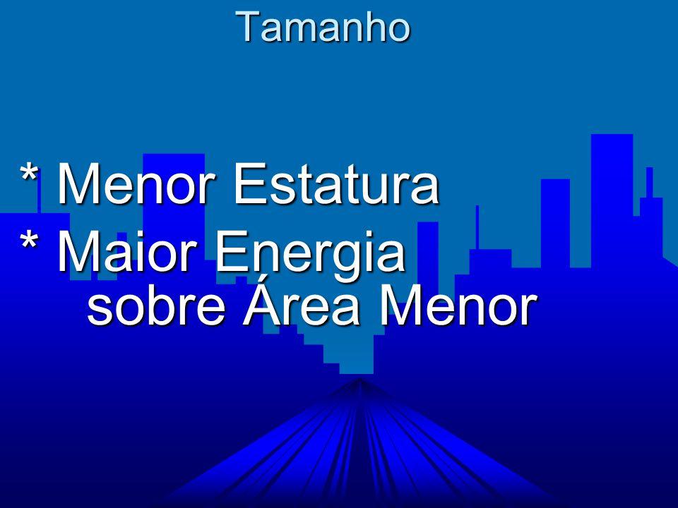 * Maior Energia sobre Área Menor