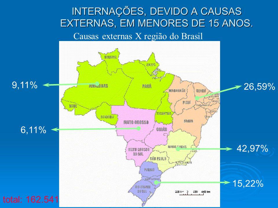 INTERNAÇÕES, DEVIDO A CAUSAS EXTERNAS, EM MENORES DE 15 ANOS.