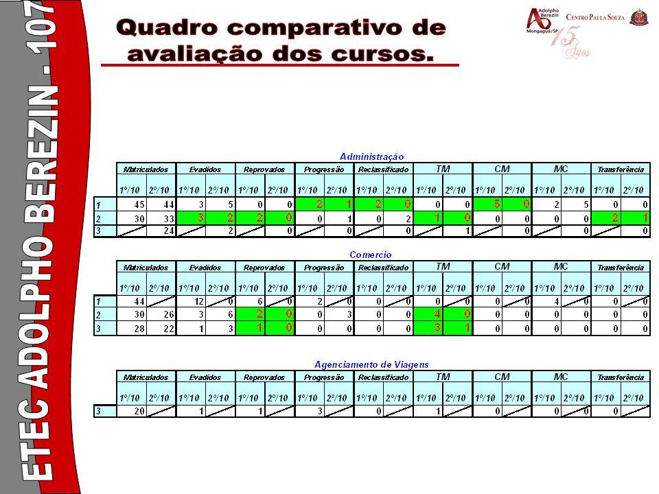Quadro comparativo de avaliação dos cursos. ETEC ADOLPHO BEREZIN - 107