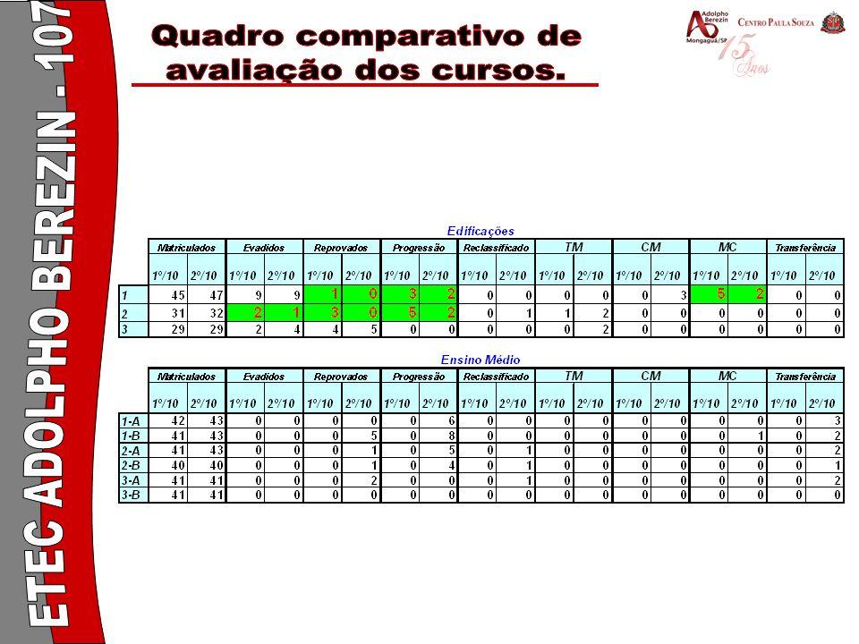 Quadro comparativo de avaliação dos cursos. Quadro comparativo de.