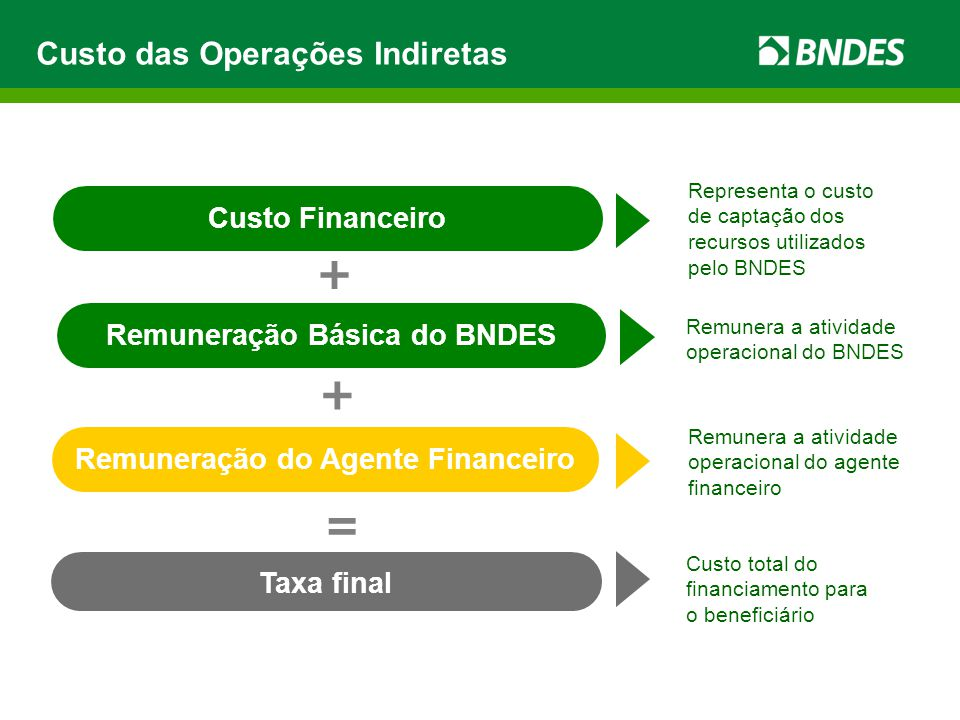 Remuneração Básica do BNDES
