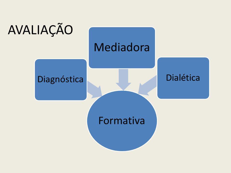 Formativa Diagnóstica Mediadora Dialética AVALIAÇÃO