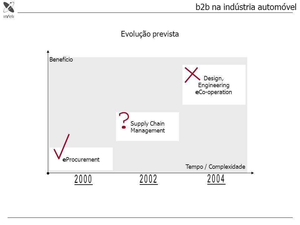 b2b na indústria automóvel Evolução prevista Benefício Design,