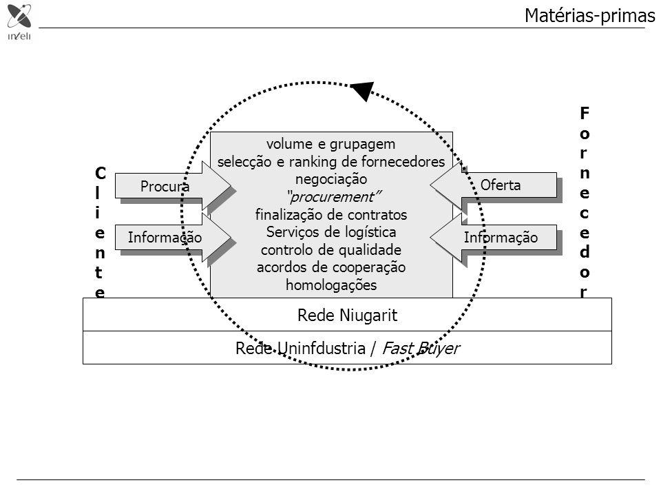 Matérias-primas Fornecedor Cliente Rede Niugarit