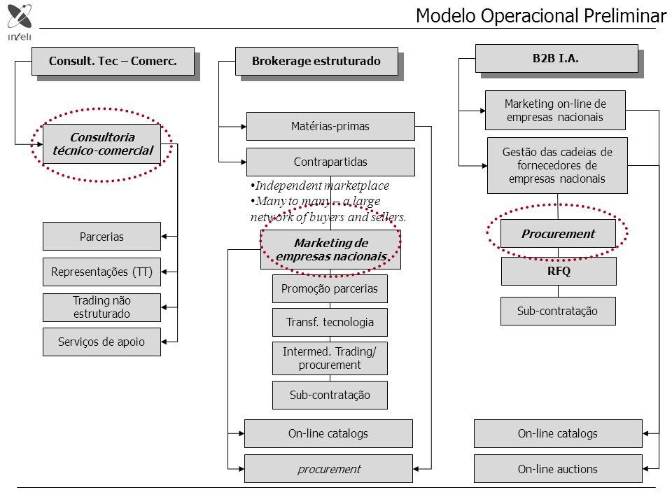 Modelo Operacional Preliminar