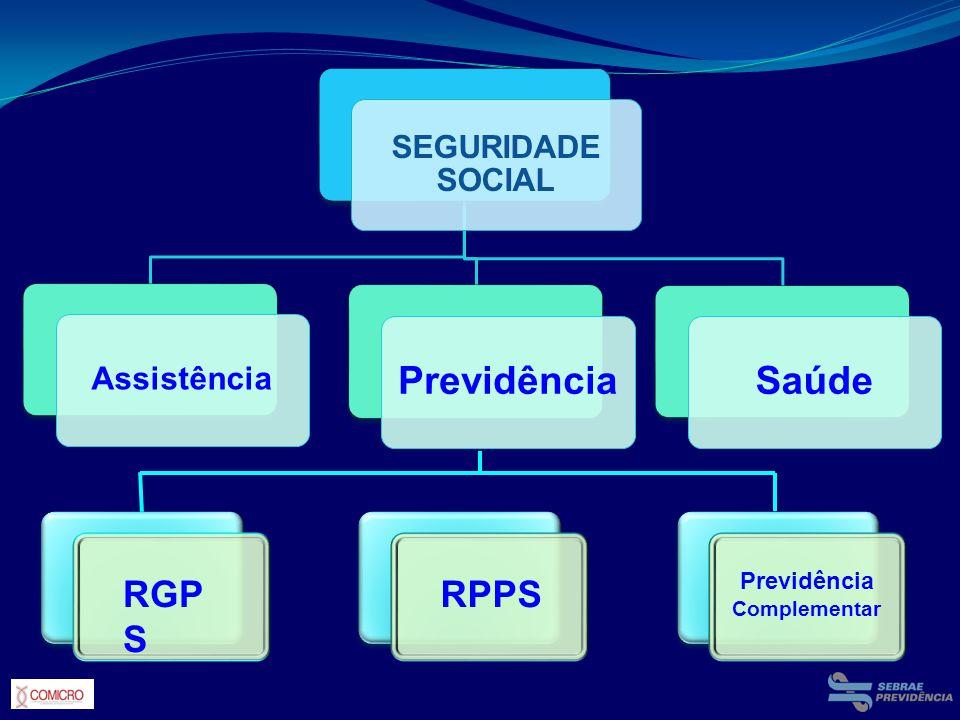 RGPS RPPS Previdência Saúde SEGURIDADE SOCIAL Assistência Previdência