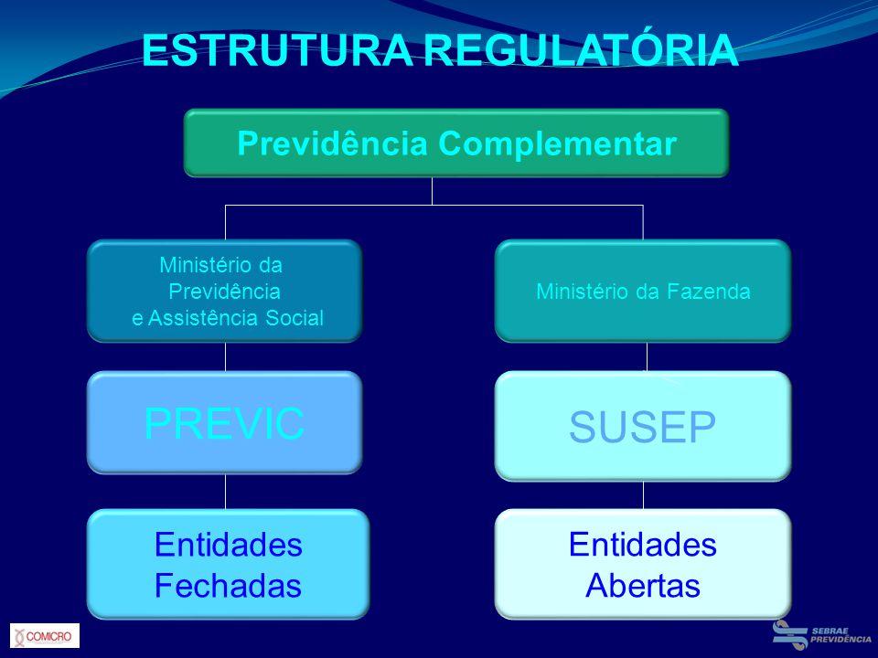 ESTRUTURA REGULATÓRIA Previdência Complementar