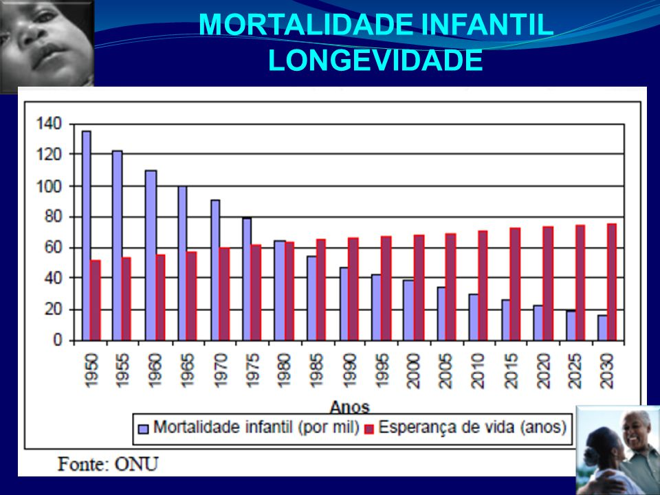 MORTALIDADE INFANTIL LONGEVIDADE