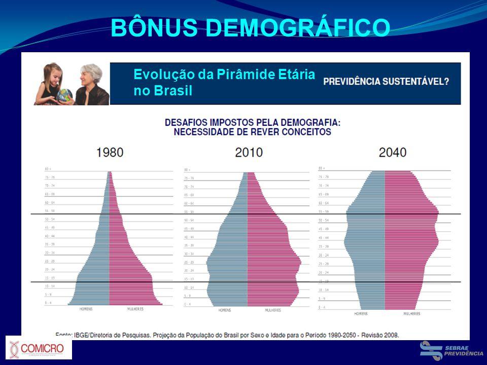 BÔNUS DEMOGRÁFICO Evolução da Pirâmide Etária no Brasil