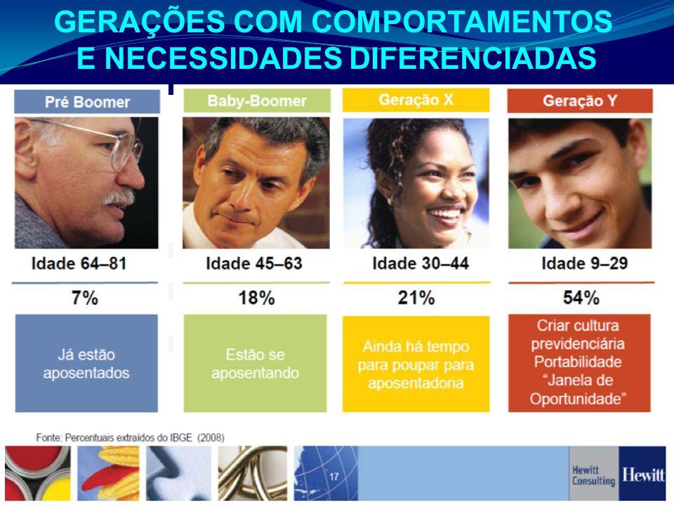 GERAÇÕES COM COMPORTAMENTOS E NECESSIDADES DIFERENCIADAS