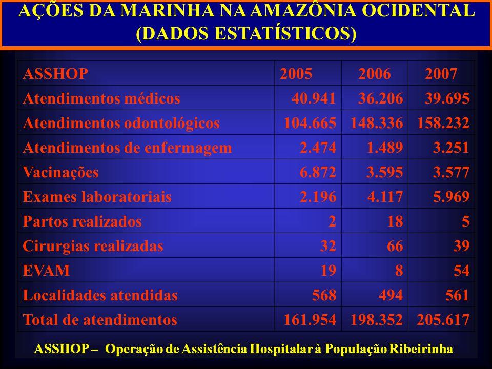 AÇÕES DA MARINHA NA AMAZÔNIA OCIDENTAL (DADOS ESTATÍSTICOS)