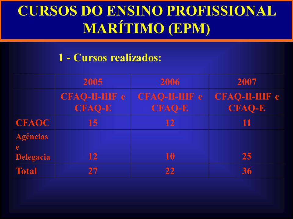 CURSOS DO ENSINO PROFISSIONAL MARÍTIMO (EPM)