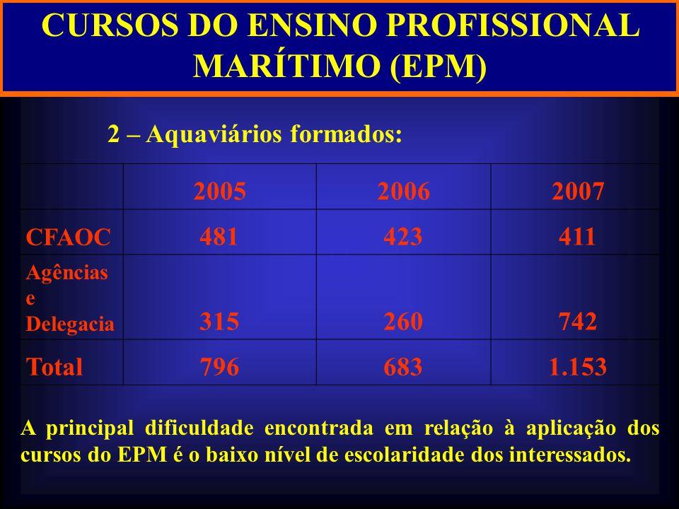 CURSOS DO ENSINO PROFISSIONAL MARÍTIMO (EPM) 2 – Aquaviários formados: