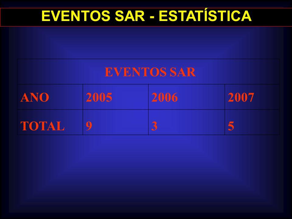 EVENTOS SAR - ESTATÍSTICA