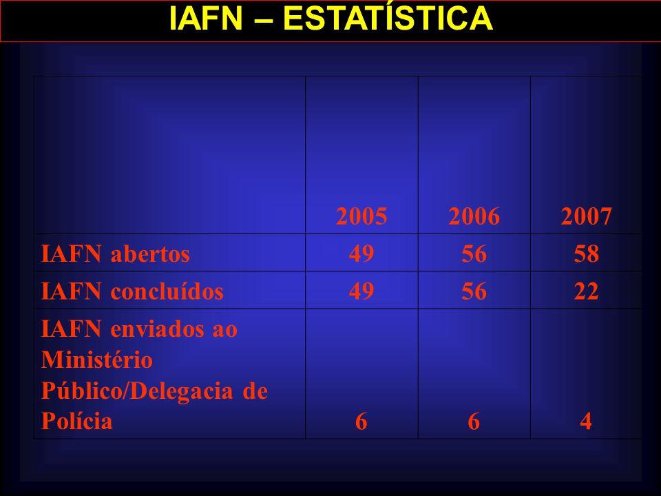 IAFN – ESTATÍSTICA 2005 2006 2007 IAFN abertos 49 56 58