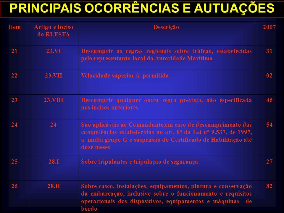 PRINCIPAIS OCORRÊNCIAS E AUTUAÇÕES Artigo e Inciso do RLESTA