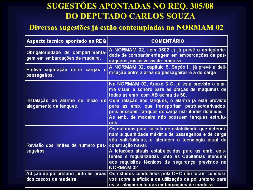 SUGESTÕES APONTADAS NO REQ. 305/08 DO DEPUTADO CARLOS SOUZA
