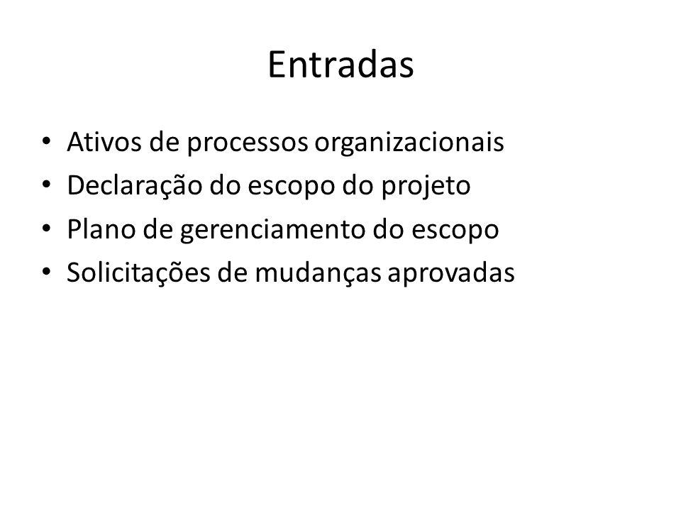 Entradas Ativos de processos organizacionais