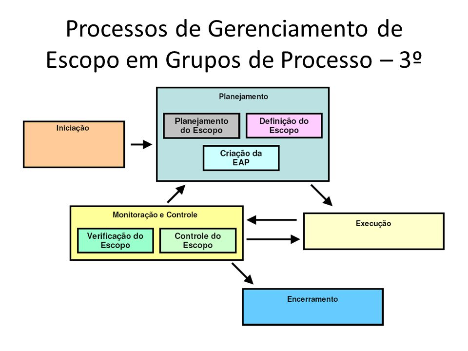 Processos de Gerenciamento de Escopo em Grupos de Processo – 3º