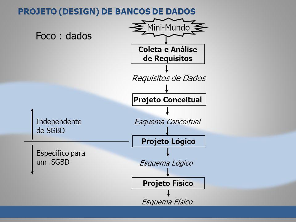 Foco : dados PROJETO (DESIGN) DE BANCOS DE DADOS Mini-Mundo