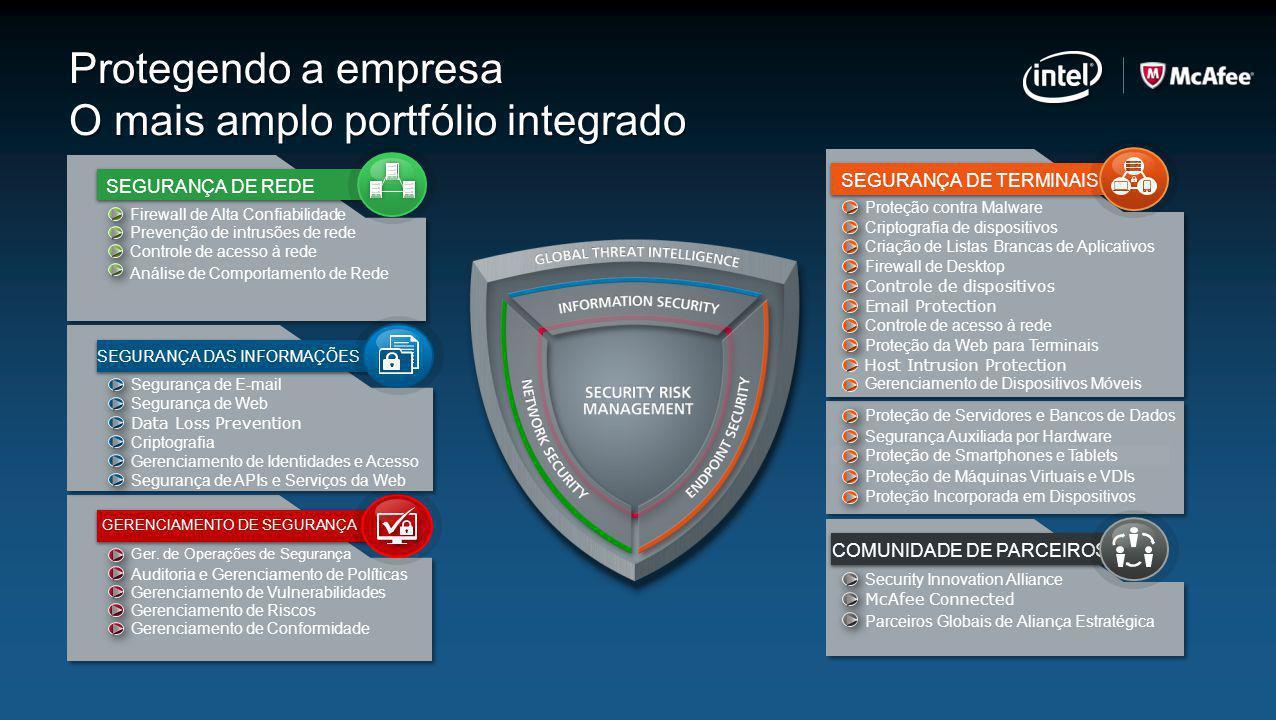 Protegendo a empresa O mais amplo portfólio integrado