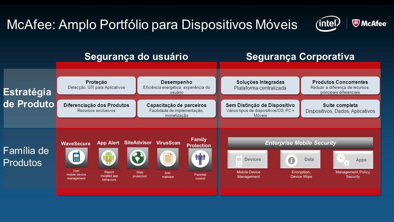 McAfee: Amplo Portfólio para Dispositivos Móveis