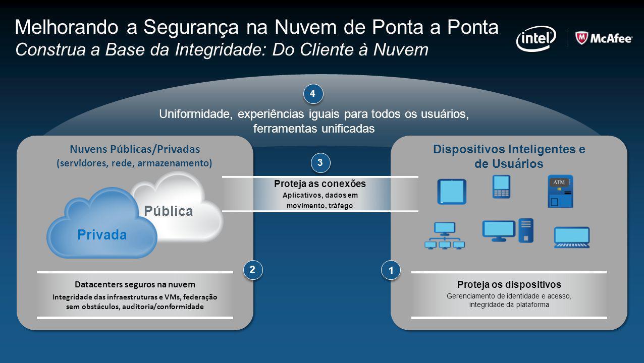 Melhorando a Segurança na Nuvem de Ponta a Ponta Construa a Base da Integridade: Do Cliente à Nuvem
