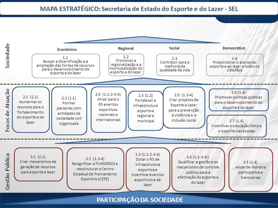 MAPA ESTRATÉGICO: Secretaria de Estado do Esporte e do Lazer - SEL