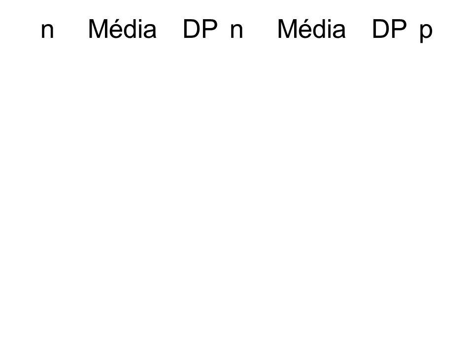 n Média DP n Média DP p