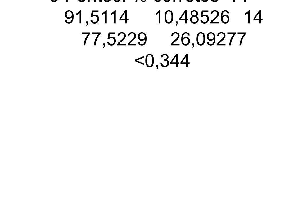 5 Pontos: % corretos 14 91,5114 10,48526 14 77,5229 26,09277 <0,344