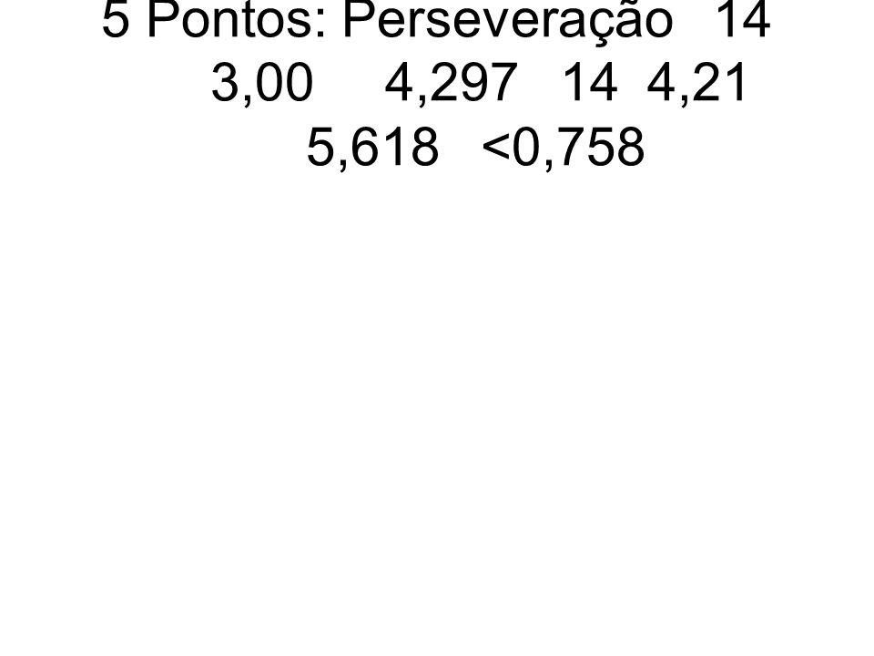 5 Pontos: Perseveração 14 3,00 4,297 14 4,21 5,618 <0,758