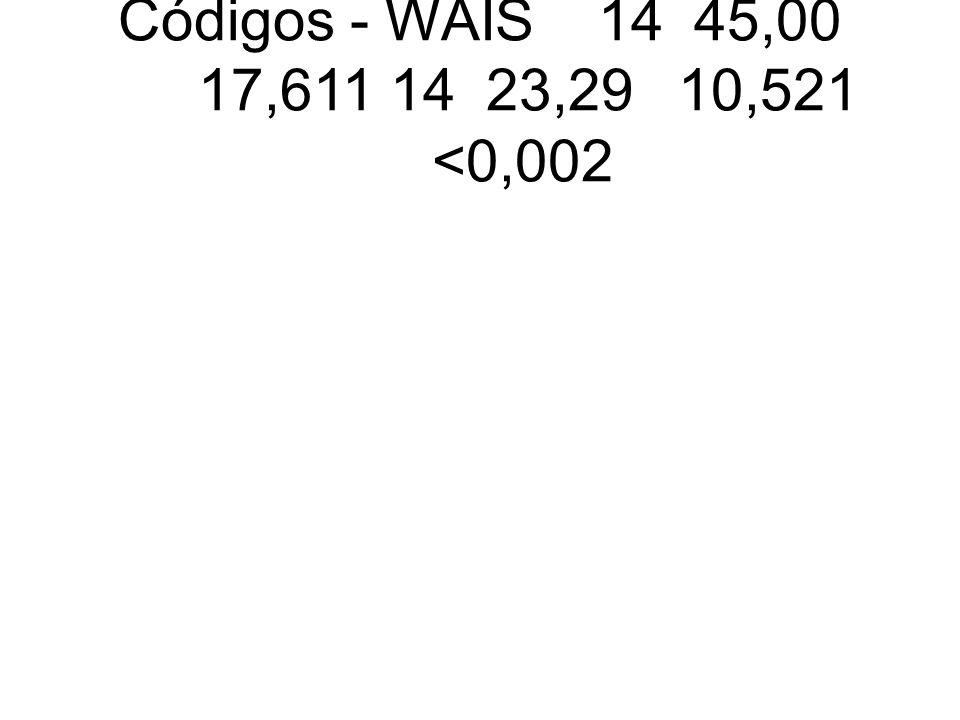 Códigos - WAIS 14 45,00 17,611 14 23,29 10,521 <0,002