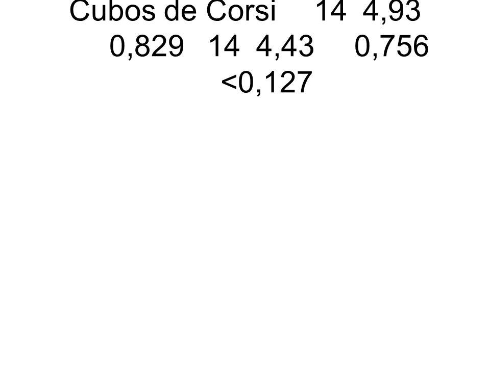 Cubos de Corsi 14 4,93 0,829 14 4,43 0,756 <0,127