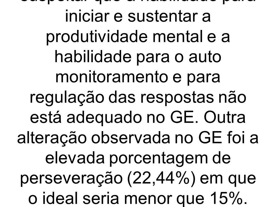 No Teste dos Cinco Pontos (produção total e desenhos únicos) houve diferença estatisticamente significativa entre os grupos estudados e desempenho inferior no GE.
