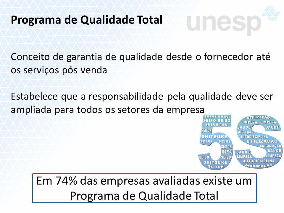 Em 74% das empresas avaliadas existe um Programa de Qualidade Total
