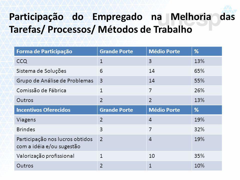 Participação do Empregado na Melhoria das Tarefas/ Processos/ Métodos de Trabalho