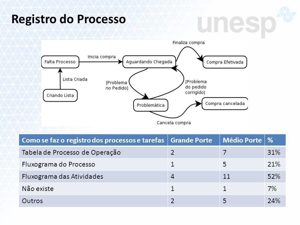 Registro do Processo Como se faz o registro dos processos e tarefas