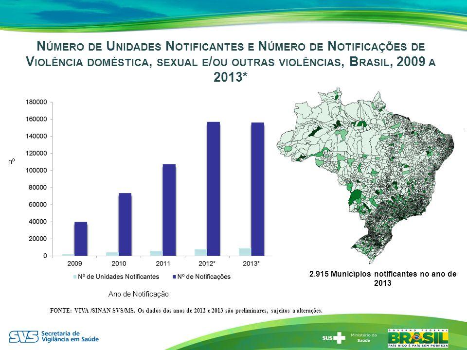 2.915 Municípios notificantes no ano de 2013