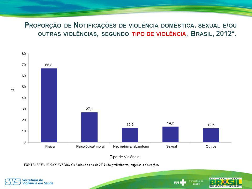 Proporção de Notificações de violência doméstica, sexual e/ou outras violências, segundo tipo de violência, Brasil, 2012*.