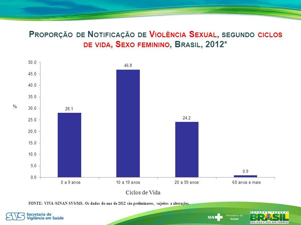 Proporção de Notificação de Violência Sexual, segundo ciclos de vida, Sexo feminino, Brasil, 2012*