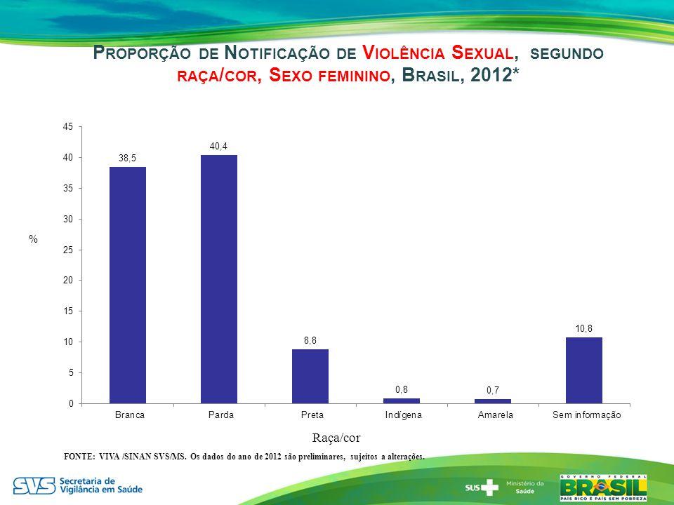 Proporção de Notificação de Violência Sexual, segundo raça/cor, Sexo feminino, Brasil, 2012*