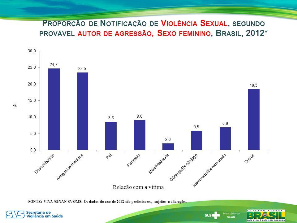 Proporção de Notificação de Violência Sexual, segundo provável autor de agressão, Sexo feminino, Brasil, 2012*