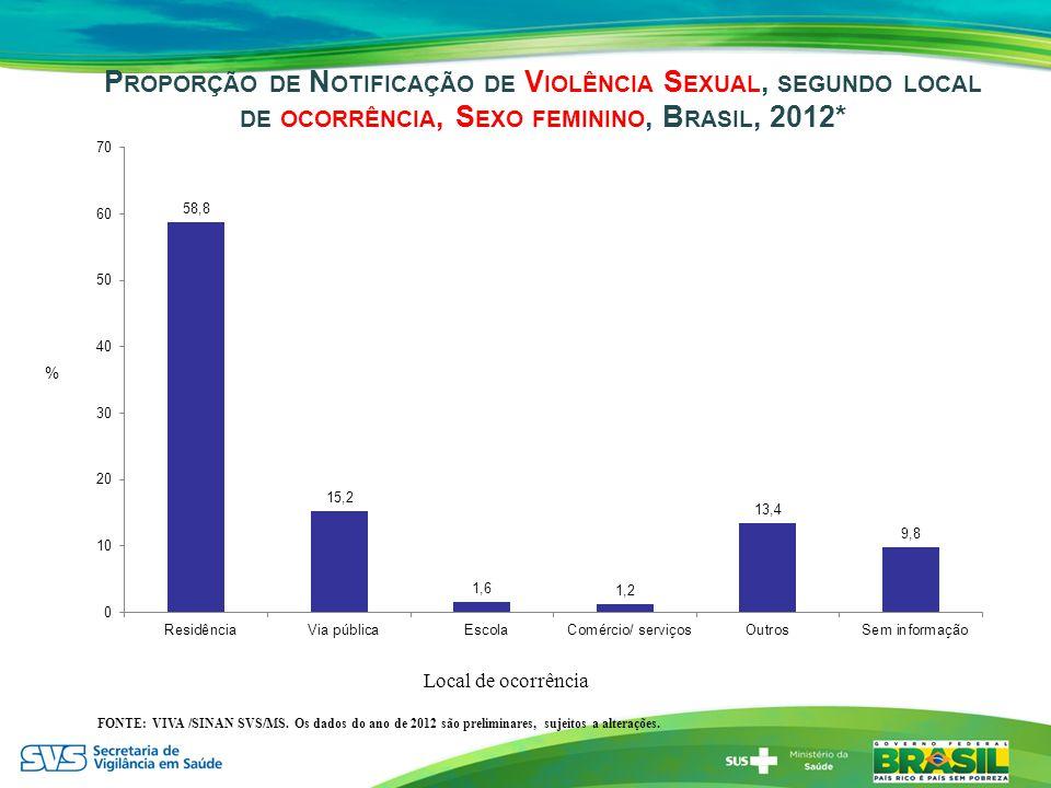 Proporção de Notificação de Violência Sexual, segundo local de ocorrência, Sexo feminino, Brasil, 2012*