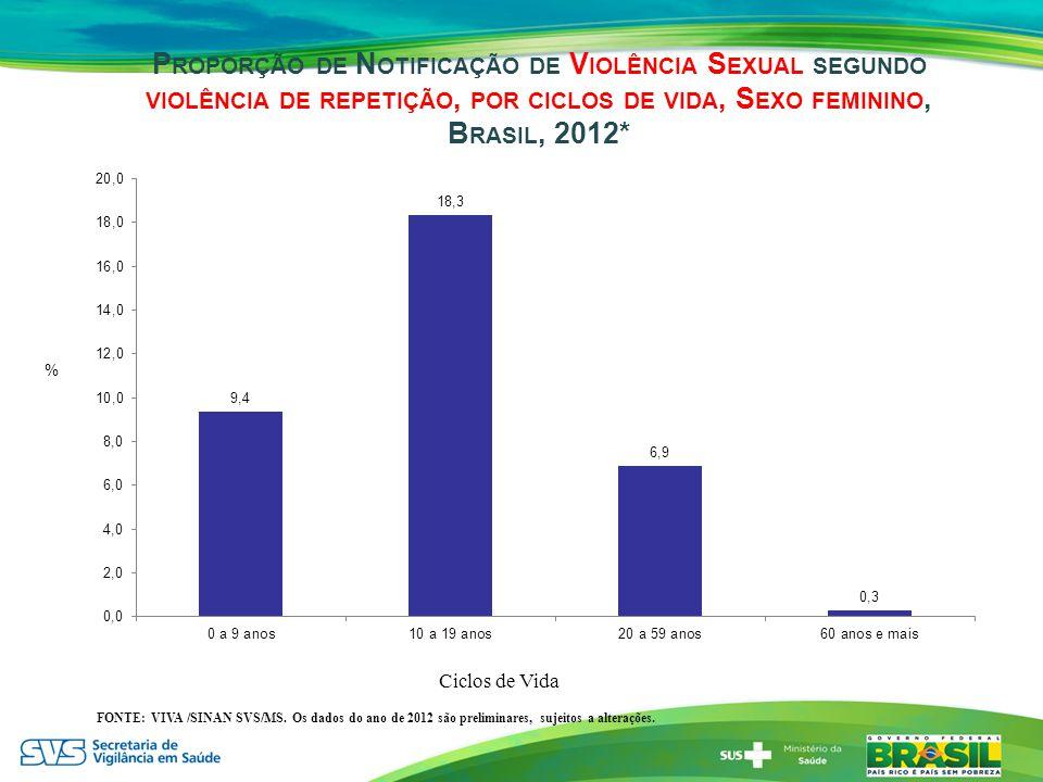 Proporção de Notificação de Violência Sexual segundo violência de repetição, por ciclos de vida, Sexo feminino, Brasil, 2012*