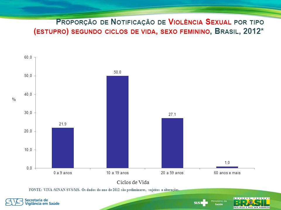 Proporção de Notificação de Violência Sexual por tipo (estupro) segundo ciclos de vida, sexo feminino, Brasil, 2012*