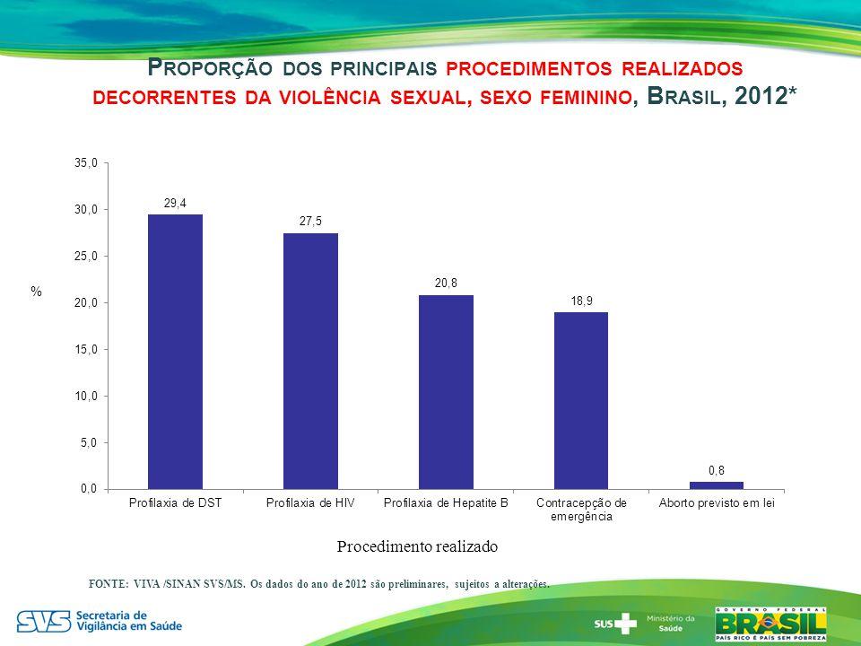 Proporção dos principais procedimentos realizados decorrentes da violência sexual, sexo feminino, Brasil, 2012*